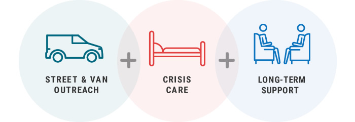 street & van outreach + crisis care = long-term support