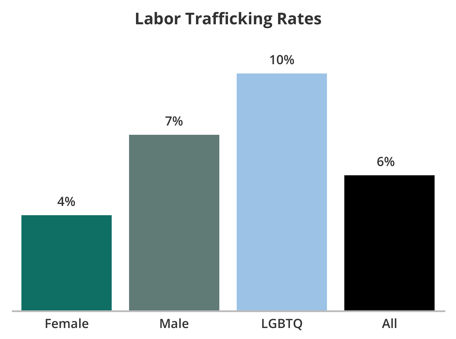 Youth Trafficking Study Result Charts